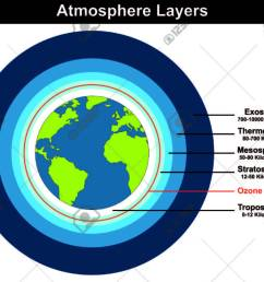 atmosphere layers structure of earth globe approximate thickness length kilometers diagram with ozone layer troposhere stratosphere [ 1300 x 1083 Pixel ]