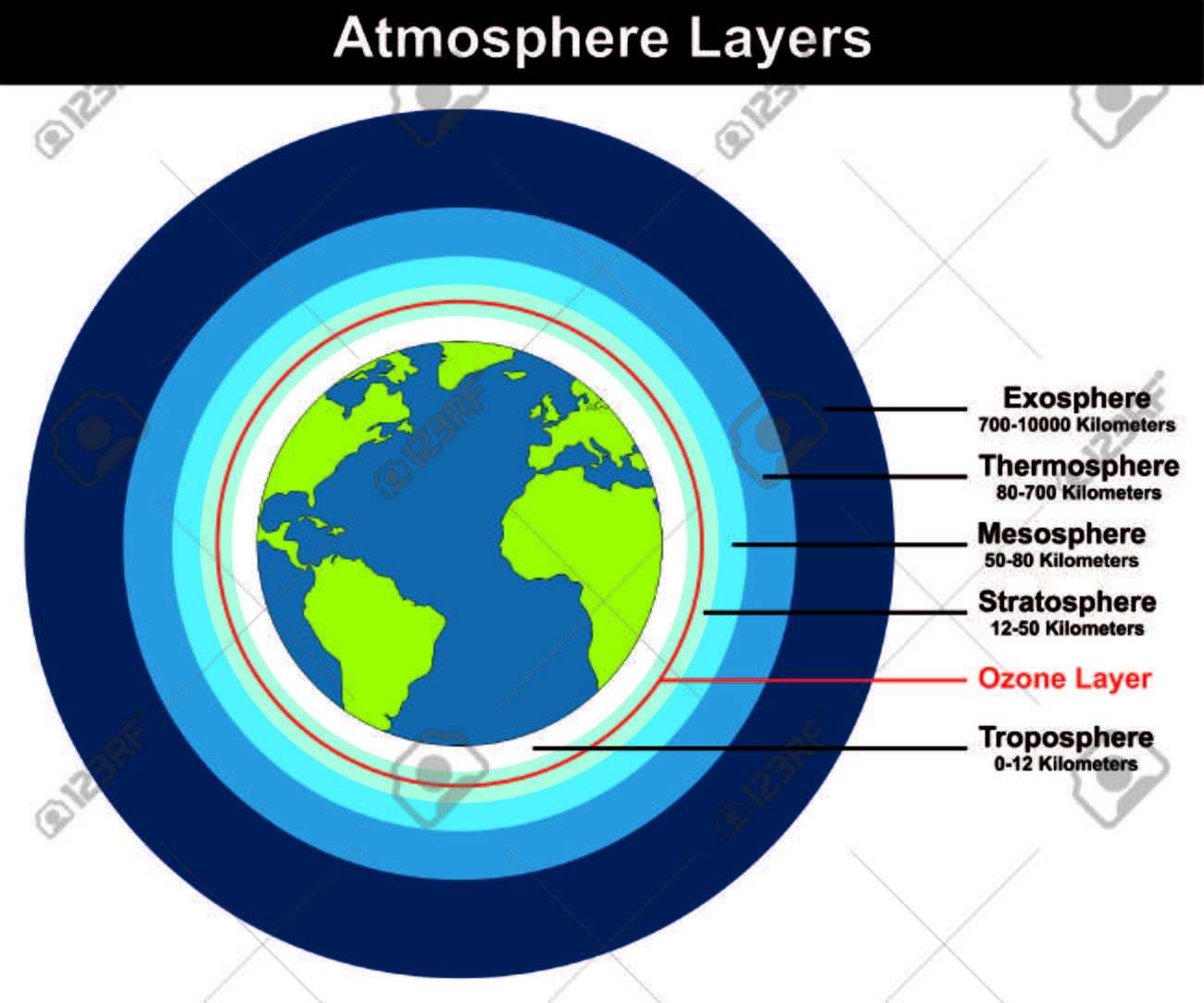 hight resolution of atmosphere layers structure of earth globe approximate thickness length kilometers diagram with ozone layer troposhere stratosphere