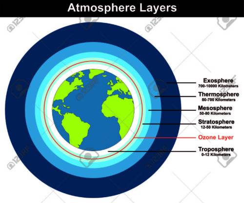 small resolution of atmosphere layers structure of earth globe approximate thickness length kilometers diagram with ozone layer troposhere stratosphere