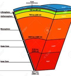 earth layers zusammensetzung struktur standard bild 71810382 [ 1300 x 1176 Pixel ]