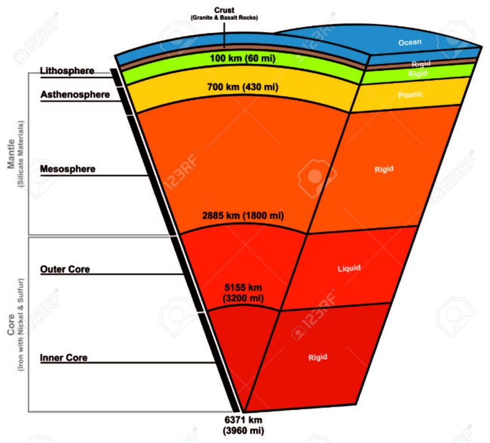 medium resolution of earth layers zusammensetzung struktur standard bild 71810382