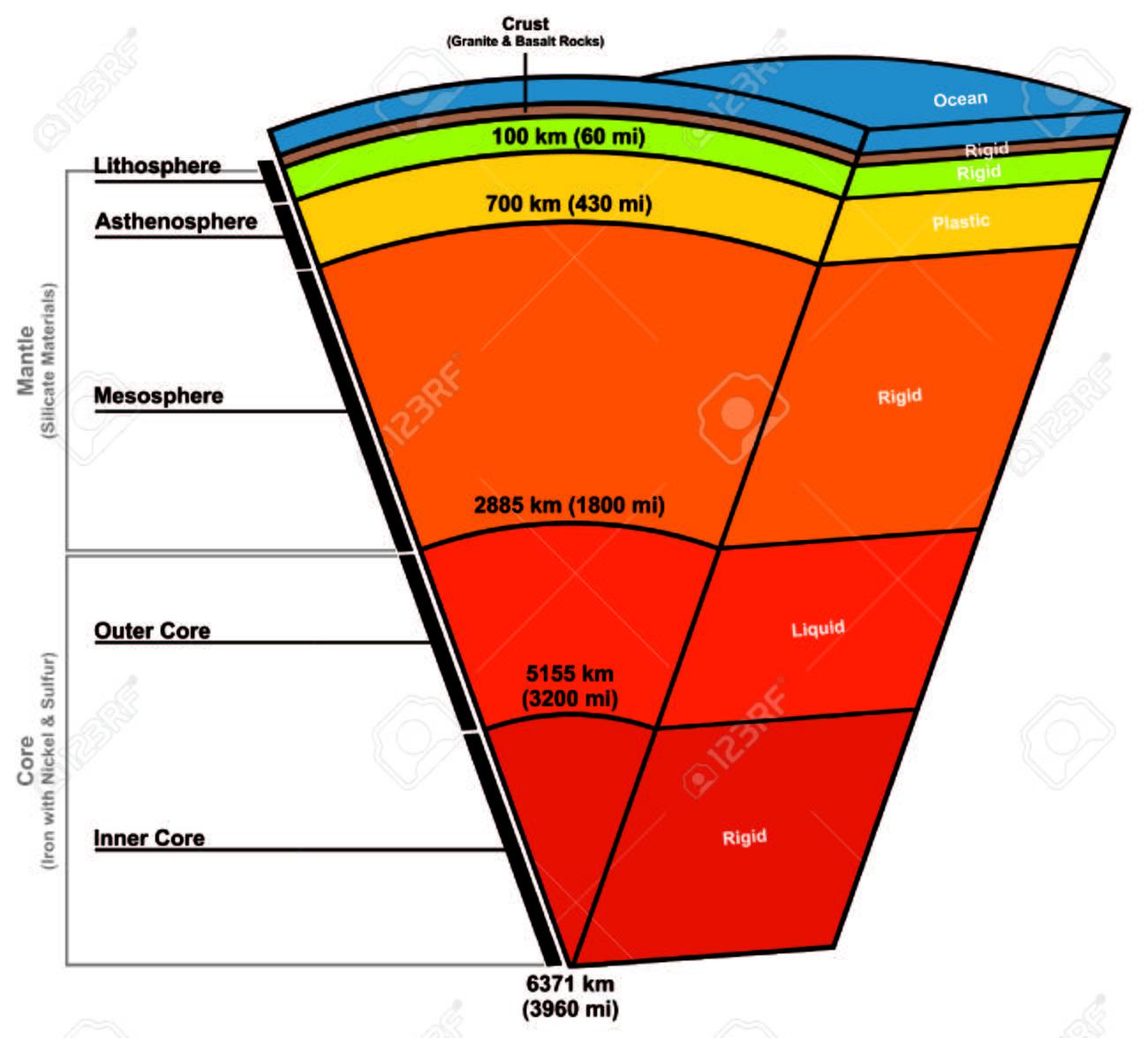 hight resolution of earth layers zusammensetzung struktur standard bild 71810382
