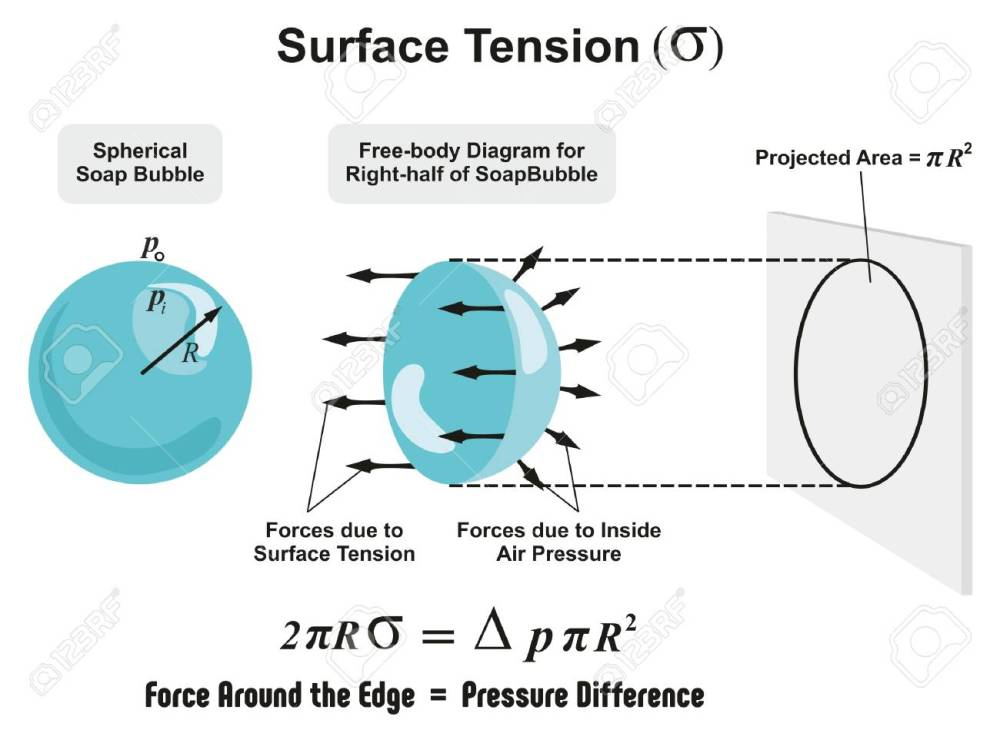 medium resolution of surface tension physics lesson of spherical soap bubble with all forces arrows and inside air pressure