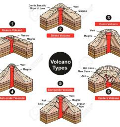 volcano types infographic diagram including fissure sheild dome diagram of caldera [ 1300 x 943 Pixel ]