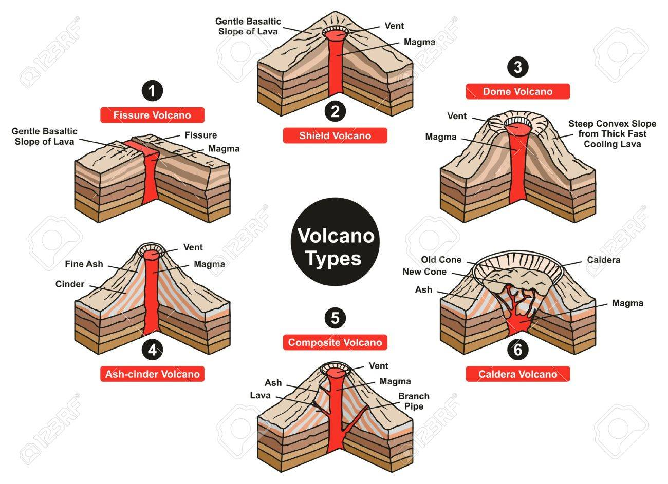 hight resolution of volcano types infographic diagram including fissure sheild dome diagram of caldera