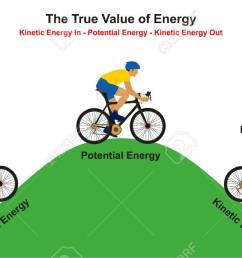 the true value of energy infographic diagram example of cyclist going uphill reaching to the top then going downhill showing how kinetic convert to  [ 1300 x 827 Pixel ]
