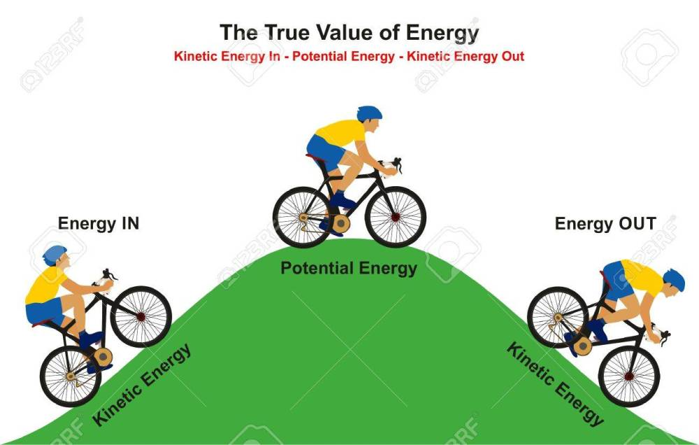 medium resolution of the true value of energy infographic diagram example of cyclist going uphill reaching to the top then going downhill showing how kinetic convert to