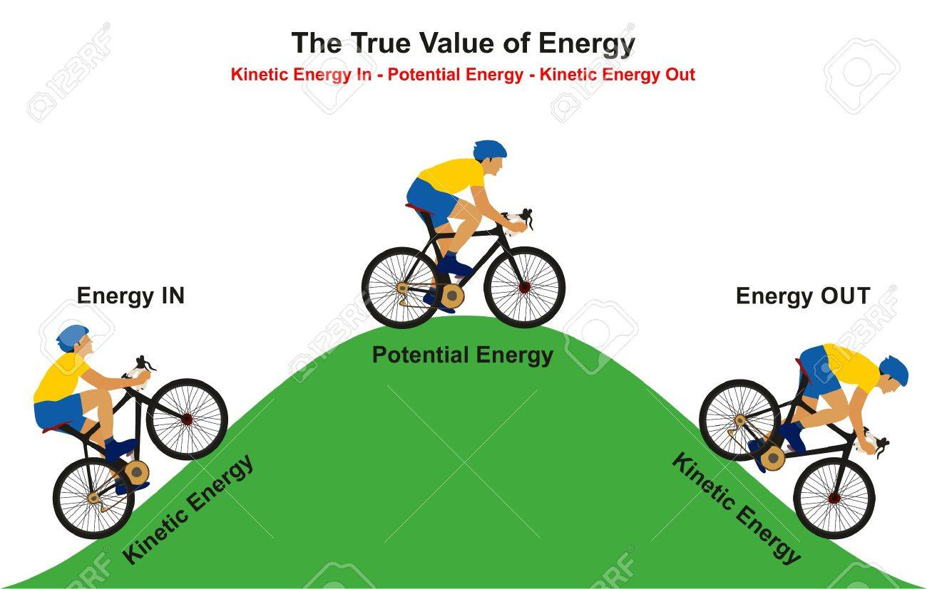 hight resolution of the true value of energy infographic diagram example of cyclist going uphill reaching to the top then going downhill showing how kinetic convert to