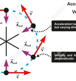 acceleration and velocity relation infographic diagram including object moving in circle with varying direction and both [ 1300 x 715 Pixel ]