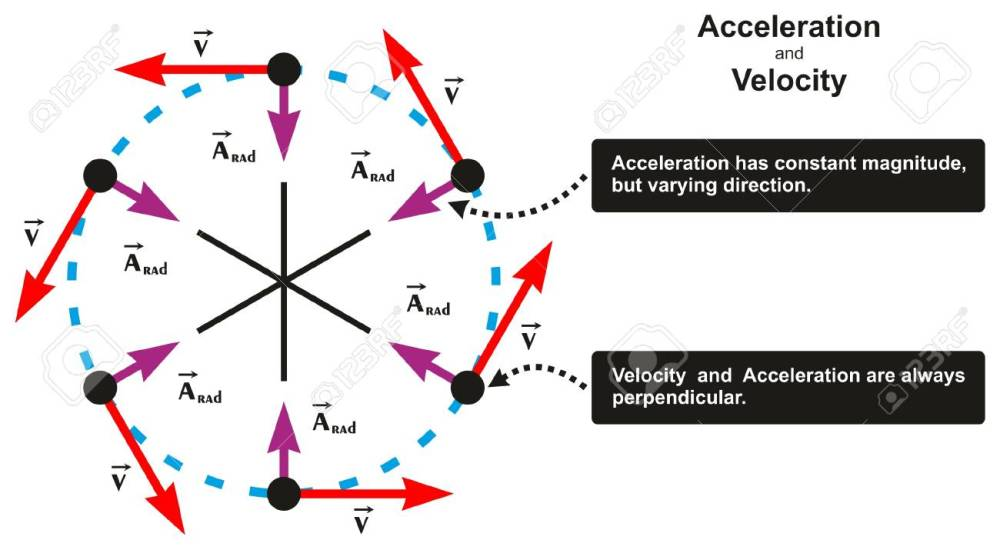 medium resolution of acceleration and velocity relation infographic diagram including object moving in circle with varying direction and both