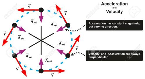 small resolution of acceleration and velocity relation infographic diagram including object moving in circle with varying direction and both