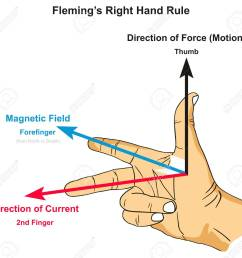 fleming s right hand rule infographic diagram showing position of thumb forefinger and second [ 1300 x 1234 Pixel ]