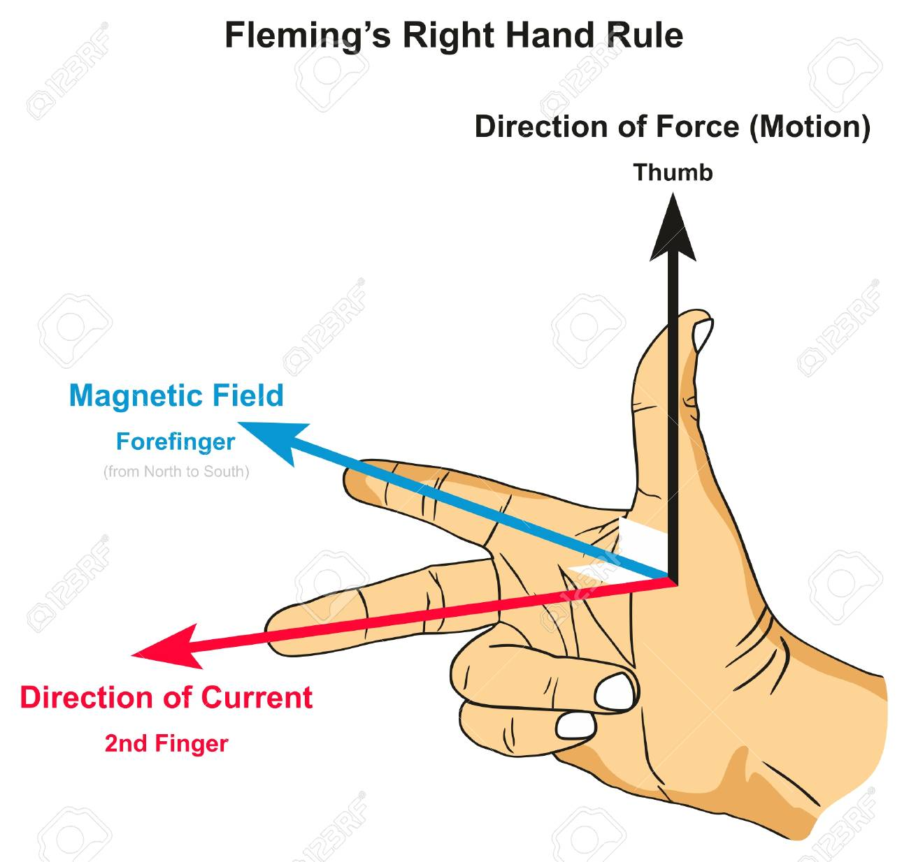 hight resolution of fleming s right hand rule infographic diagram showing position of thumb forefinger and second