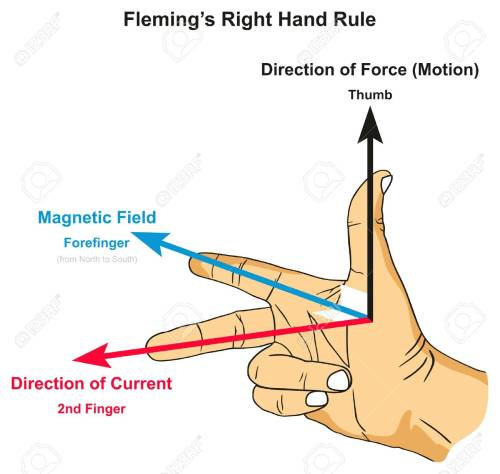 small resolution of fleming s right hand rule infographic diagram showing position of thumb forefinger and second