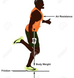 free body diagram showing a man running in straight line and all forces affect him including [ 986 x 1300 Pixel ]