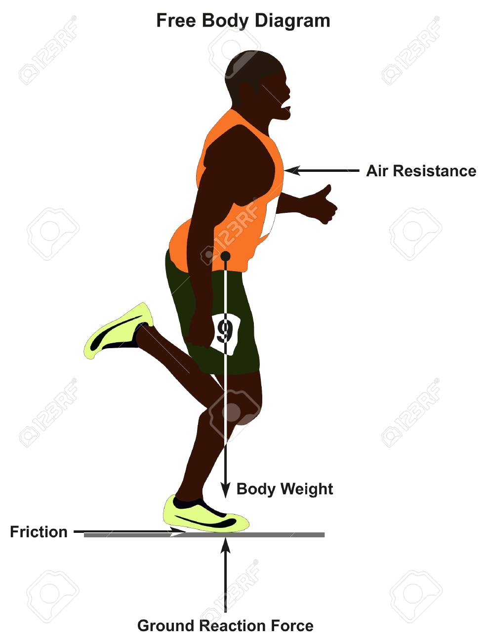 hight resolution of free body diagram showing a man running in straight line and all forces affect him including