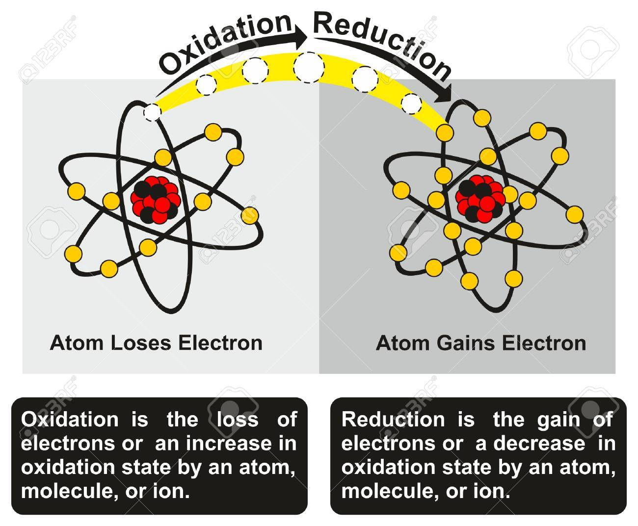 hight resolution of oxidation and reduction process infographic diagram with an example of redox reaction between two atoms one