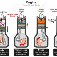 Cross Section Diagram Of Muffler Throat And Neck Engine Four Stroke Cycle Infographic Including Stages Intake Compression Power Exhaust Showing Parts