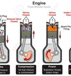 engine four stroke cycle infographic diagram including stages stroke engine cycle diagram image galleries imagekbcom [ 1300 x 806 Pixel ]
