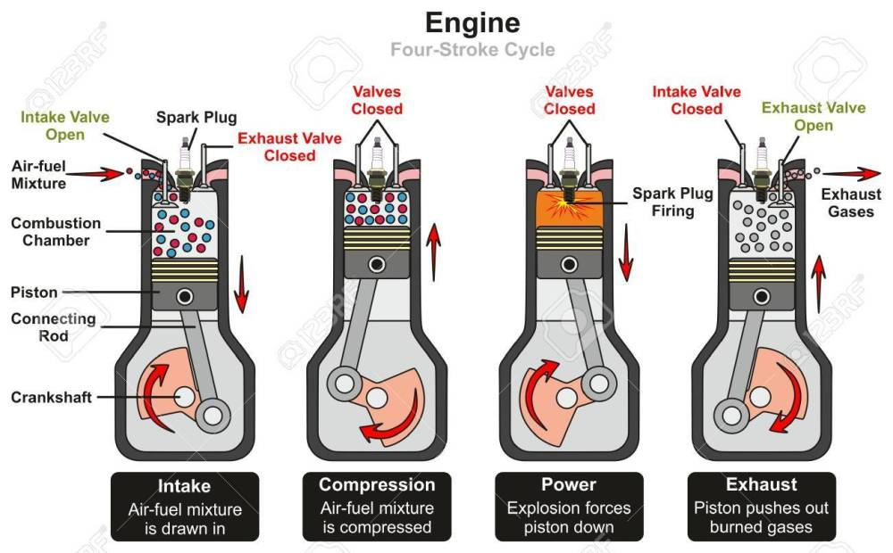 medium resolution of engine four stroke cycle infographic diagram including stages four stroke cycle petrol engine diagram engine four