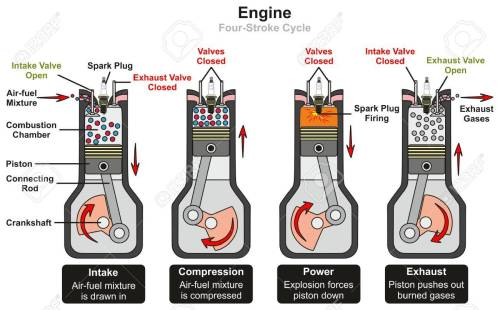 small resolution of engine four stroke cycle infographic diagram including stages four stroke cycle petrol engine diagram engine four