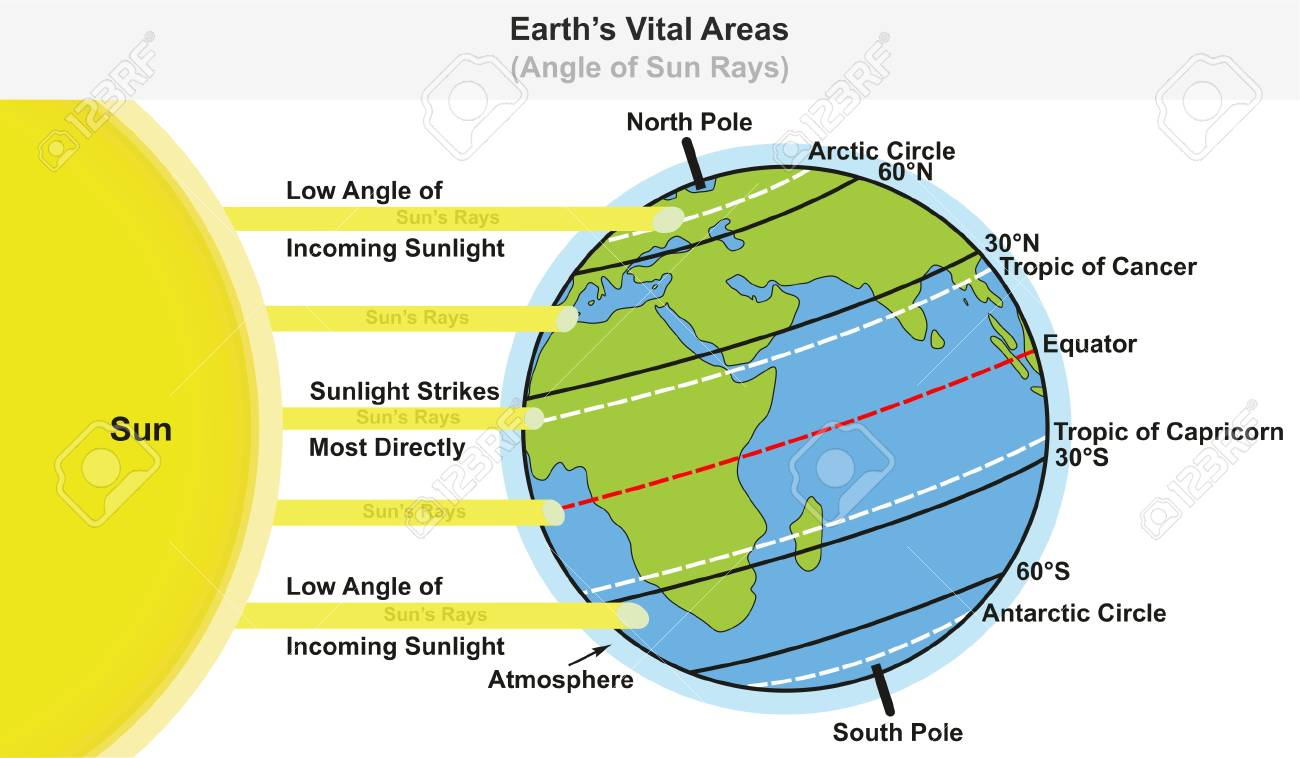 hight resolution of earth s vital areas infographic diagram showing angle of sun rays including major latitudes equator tropic of