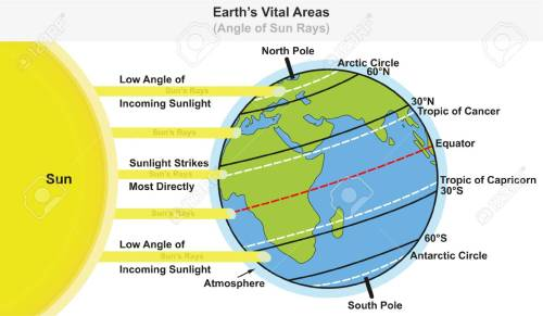 small resolution of earth s vital areas infographic diagram showing angle of sun rays including major latitudes equator tropic of