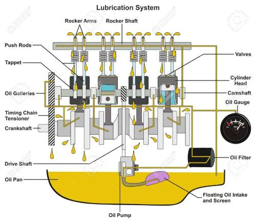 small resolution of vehicle lubrication system infographic diagram showing cross car engine oil diagram car oil diagram