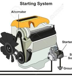 starting and charging system infographic diagram with all parts car battery and engine diagram [ 1300 x 677 Pixel ]