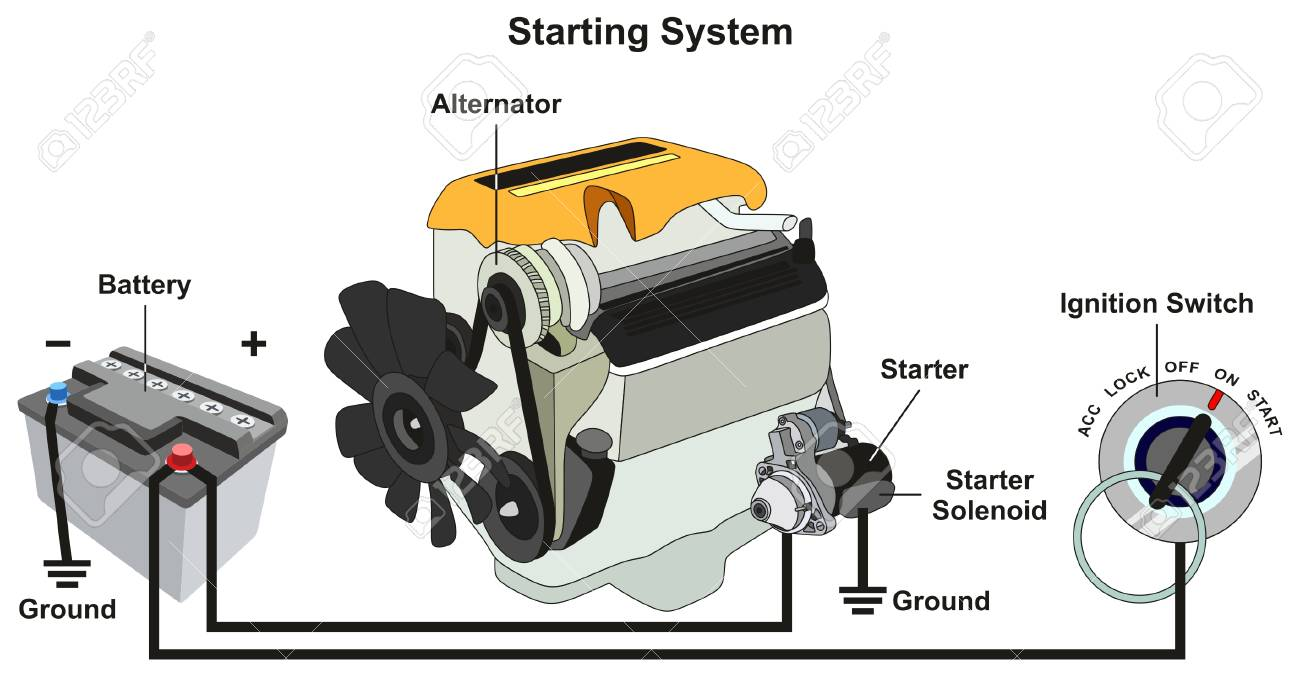 hight resolution of starting and charging system infographic diagram with all parts car battery and engine diagram