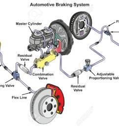 automotive braking system infographic diagram showing front disk and back drum brakes and how it works [ 1300 x 916 Pixel ]
