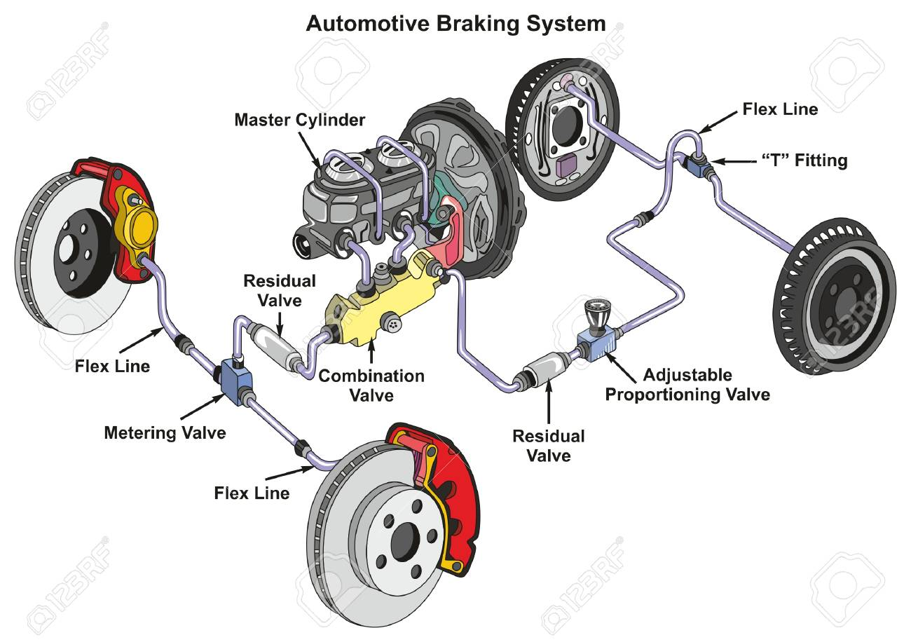 hight resolution of automotive braking system infographic diagram showing front disk and back drum brakes and how it works