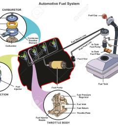 automotive fuel system infographic diagram showing parts of carburetor injector throttle body from tank to engine [ 1300 x 1036 Pixel ]