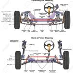 Automotive Steering System Infographic Diagram Showing Both Types Royalty Free Cliparts Vectors And Stock Illustration Image 87963309