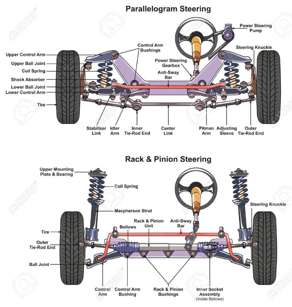 medium resolution of steering diagram car wiring diagram db automotive steering system infographic diagram showing both types steering diagram