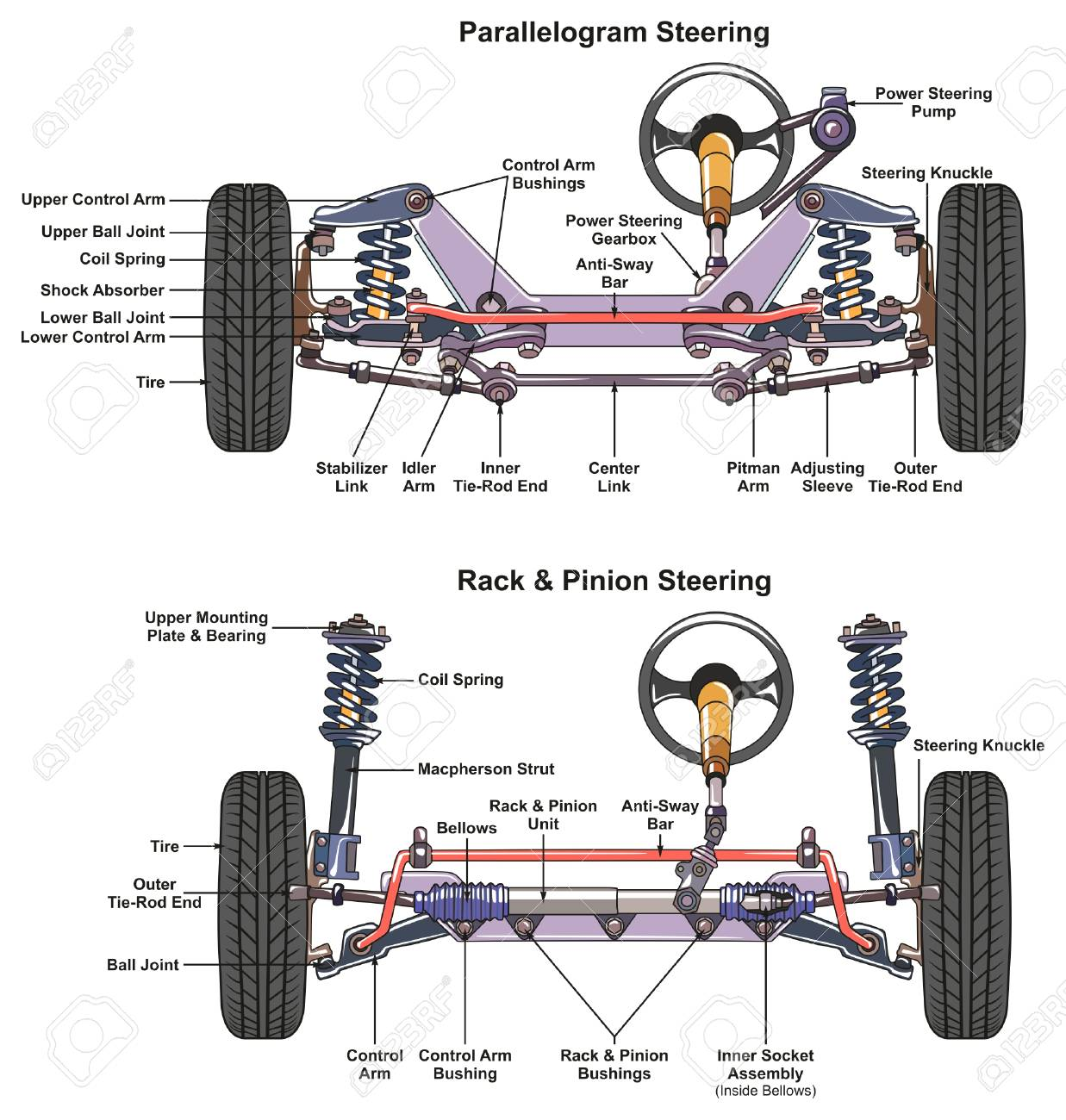 hight resolution of steering diagram car wiring diagram db automotive steering system infographic diagram showing both types steering diagram
