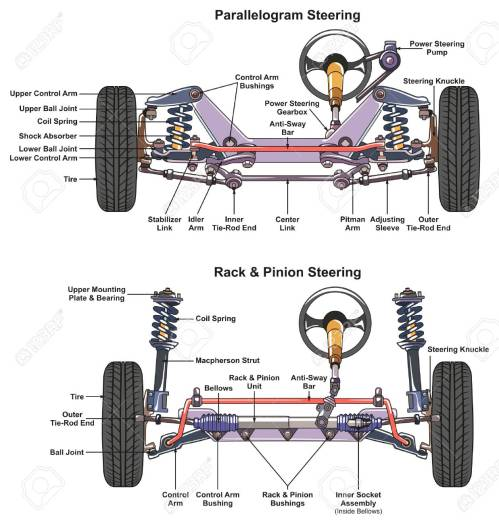 small resolution of steering diagram car wiring diagram db automotive steering system infographic diagram showing both types steering diagram