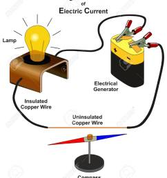 magnetic effect of electric current infographic diagram showing lab experiment by connecting electrical generator with lamp [ 1106 x 1300 Pixel ]