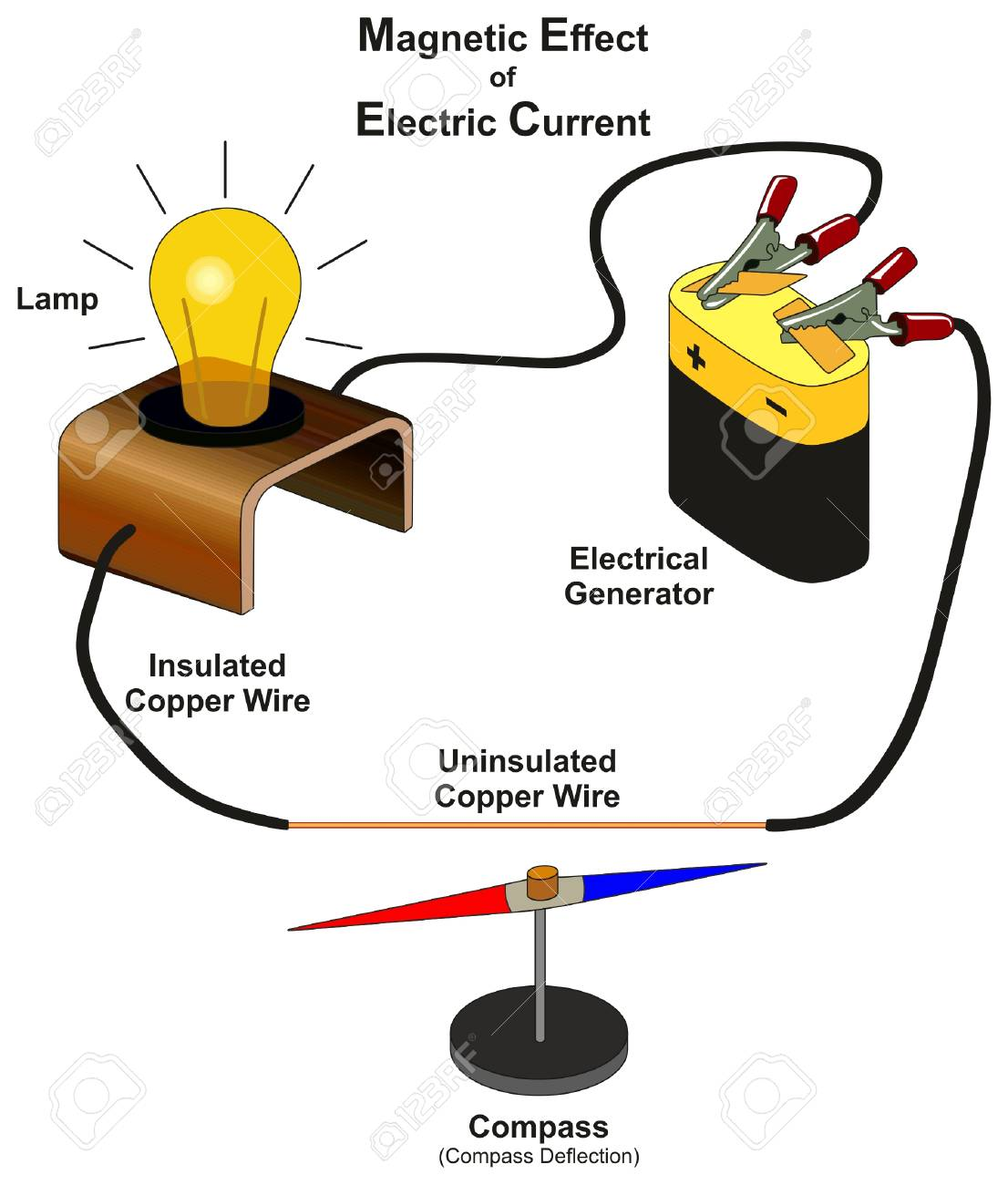 hight resolution of magnetic effect of electric current infographic diagram showing lab experiment by connecting electrical generator with lamp