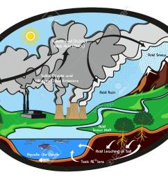 acid rain infographic diagram showing formation cycle of this harmful effect to our environment rain with [ 1300 x 974 Pixel ]