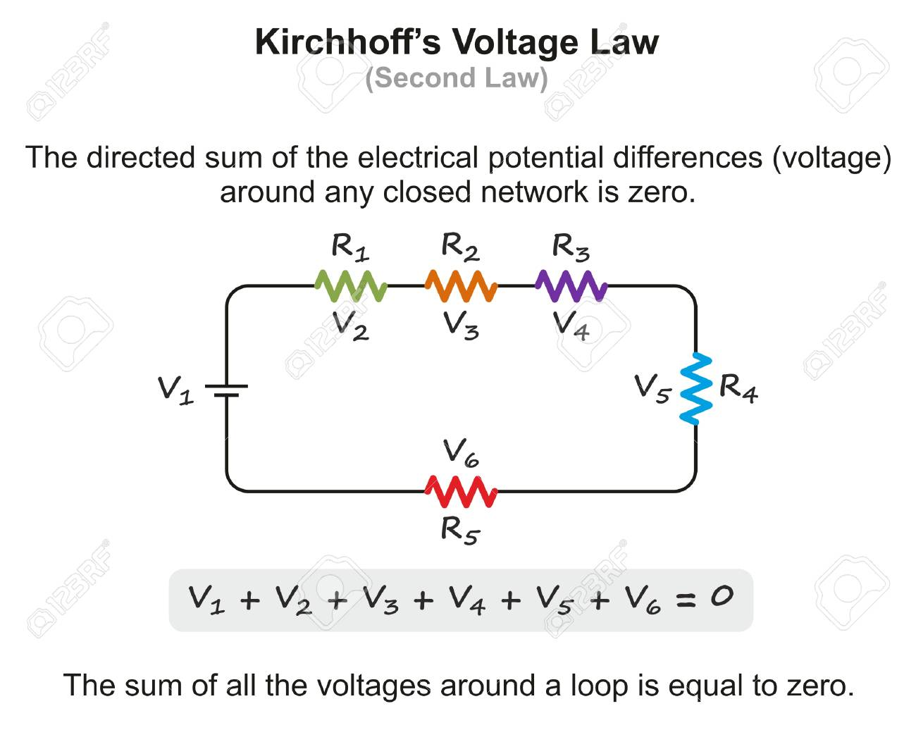 hight resolution of kirchhoff s voltage law infographic diagram with example showing the sum of all voltages around a loop