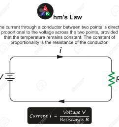 ohm s law infographic diagram showing a simple electric circuit including current voltage resistance and relation between [ 1300 x 1251 Pixel ]