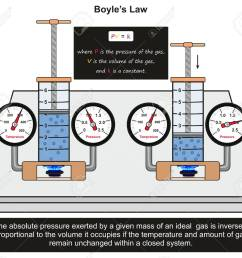 boyle s law infographic diagram with an example in a lab experiment showing constant relation between gas [ 1300 x 1162 Pixel ]
