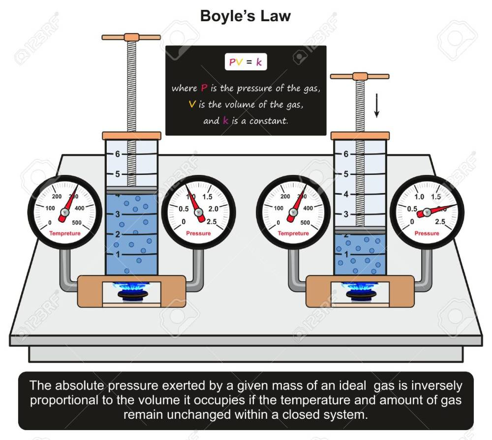 medium resolution of boyle s law infographic diagram with an example in a lab experiment showing constant relation between gas
