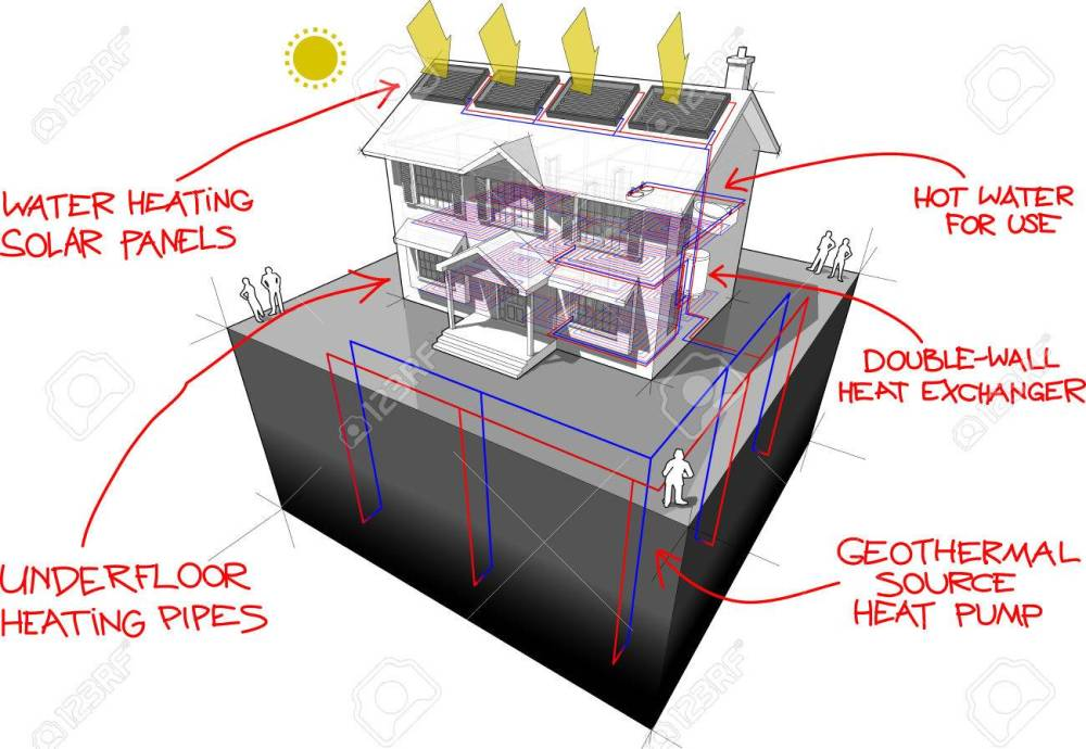 medium resolution of diagram of a classic colonial house with floor heating and ground source heat pump and