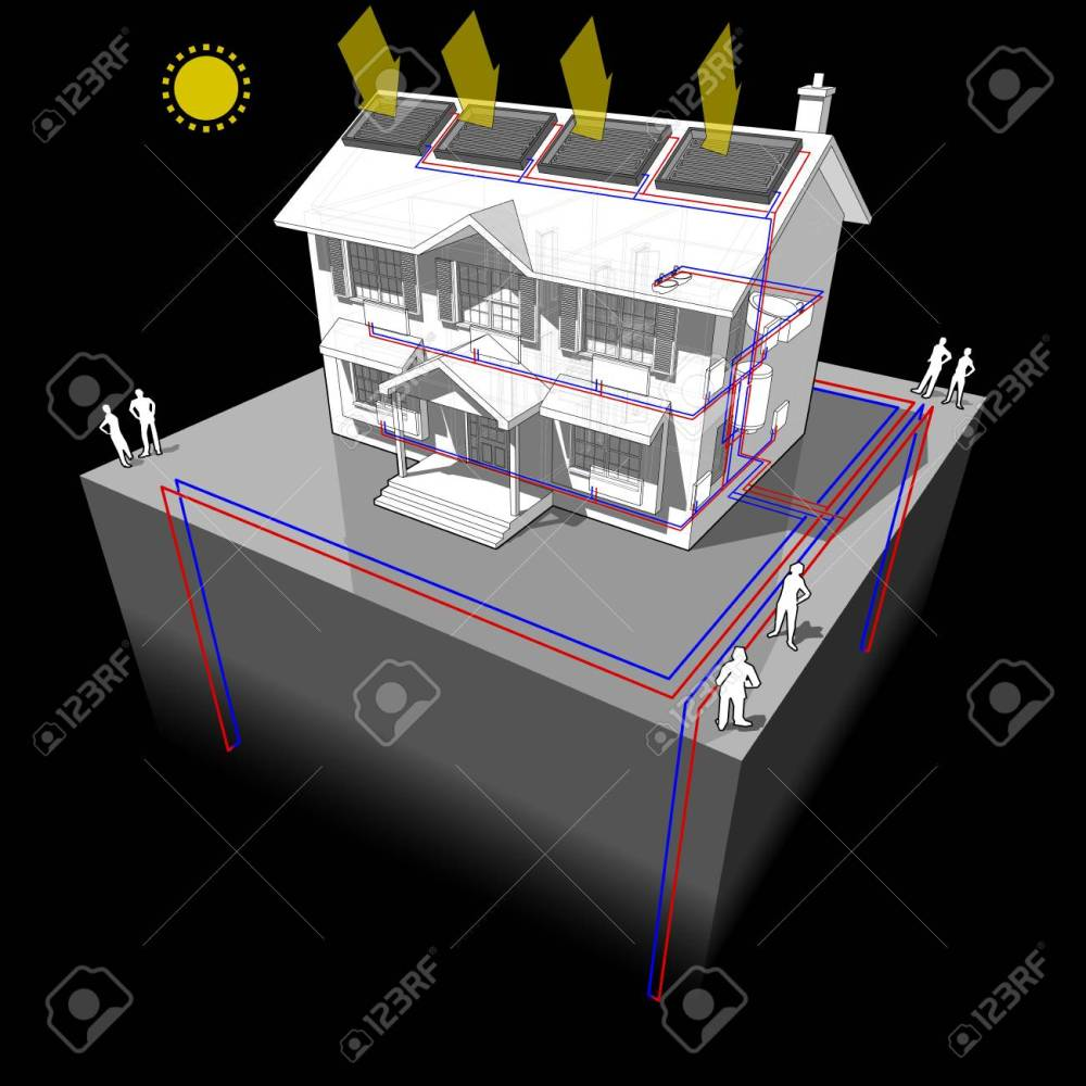 medium resolution of diagram of a classic colonial house with ground source heat pump with 4 wells as source