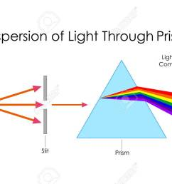 education chart of physics for dispersion of light through prism diagram stock vector 80712769 [ 1300 x 866 Pixel ]
