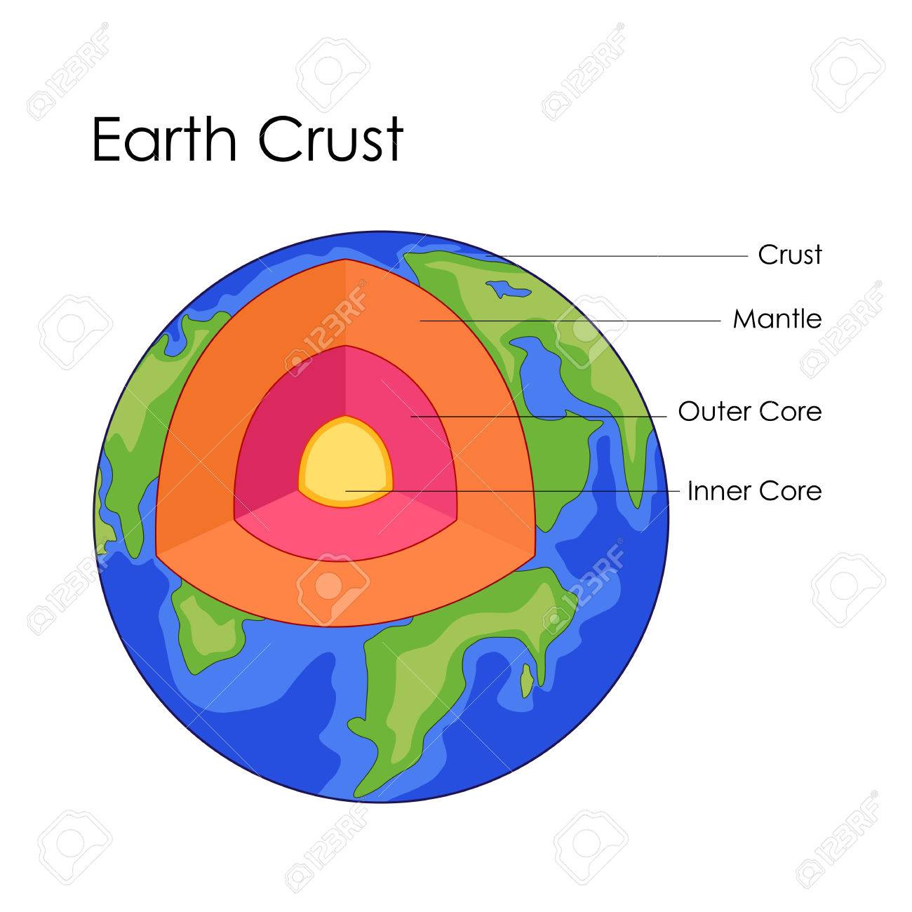 hight resolution of education chart of earth crust structure diagram stock vector 80712772