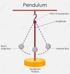 education chart of physics for simple pendulum diagram stock photo 80713893 [ 1300 x 1300 Pixel ]