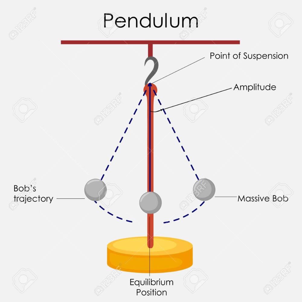 medium resolution of education chart of physics for simple pendulum diagram stock photo 80713893